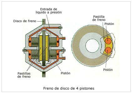 Funcioamiento frenos de disco