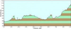 camino-santiago-perfil-etapa6-29-07-2008-mansilla-de-las-mulas-rabanal-del-camino